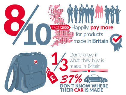 Shoppers will buy British, and pay more, but need to see British-made clearly marked